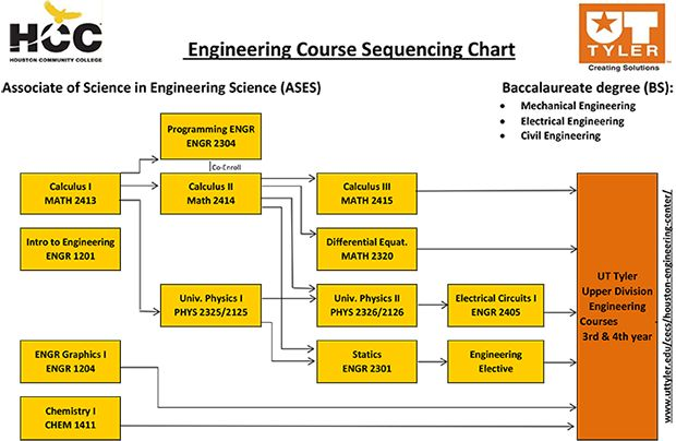 Course Sequence Chart Degrees and Certificates - Houston Community College | HCC