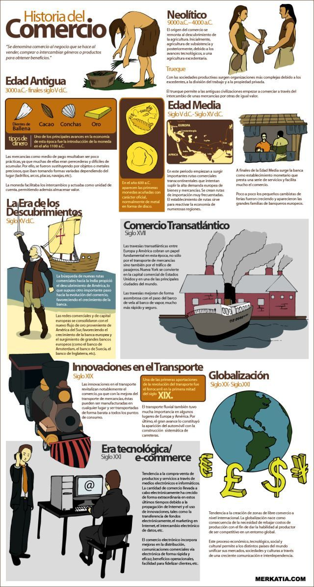 Historia del comercio – #comercio #del #Historia