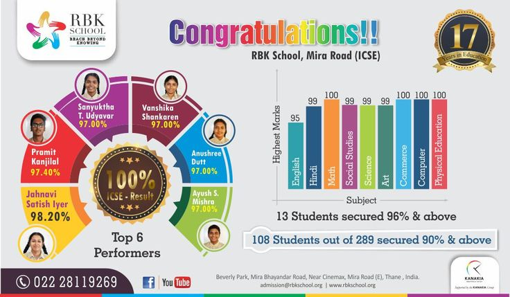 Congratulation for all students! RBK School is the best ICSE school in Mira Road- 13 Students secured 90% & above also 108 Students out of 289 secured 90% & above.