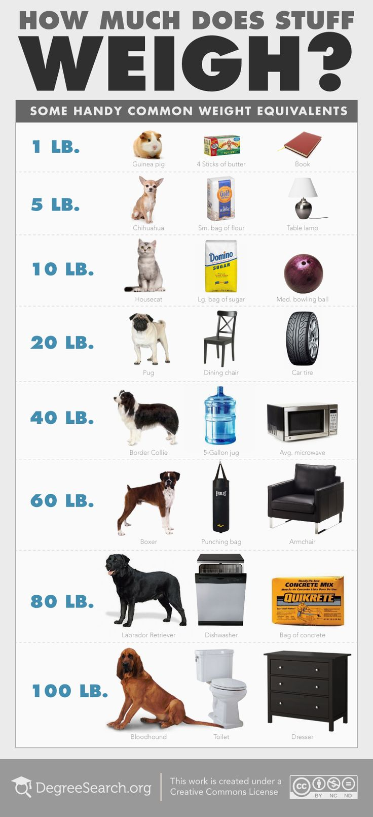 How Much Does Stuff Weigh? A Comparison Of What Your