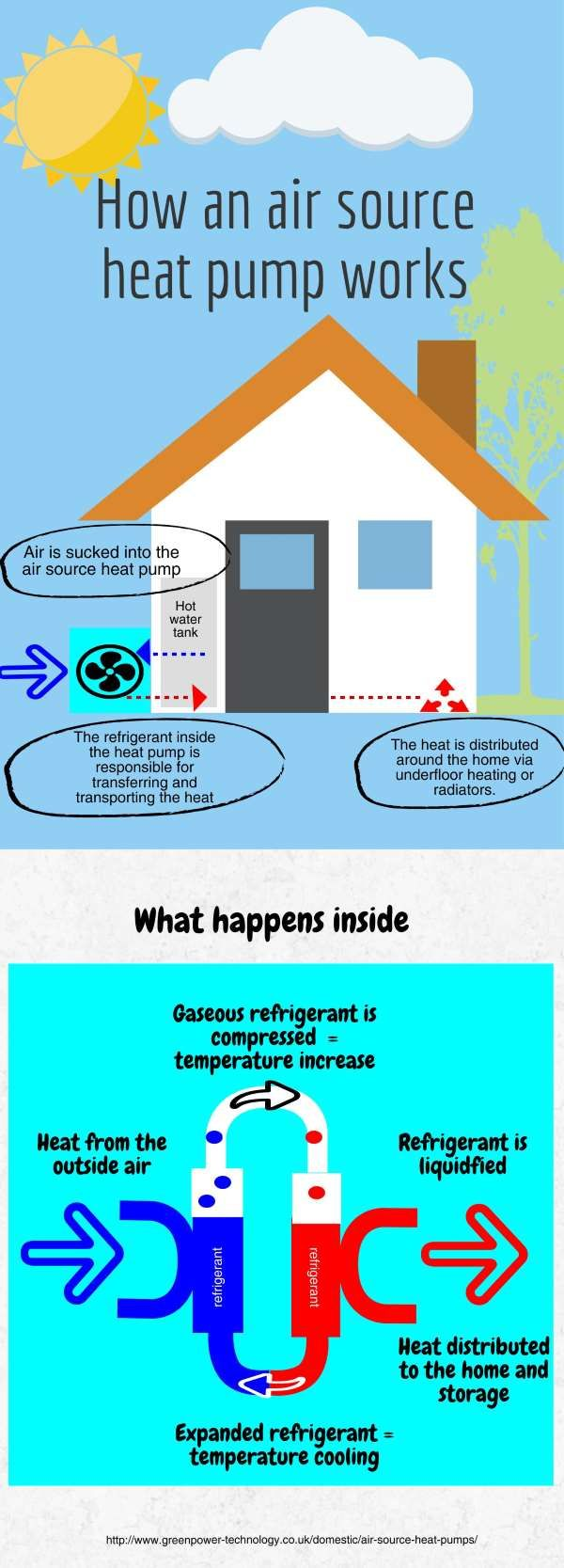 21 best images about heat pumps: all you need to know on pinterest