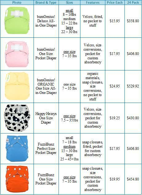comparison cloth diaper brands cloth diaper table oh baby pinterest cloth diapers. Black Bedroom Furniture Sets. Home Design Ideas