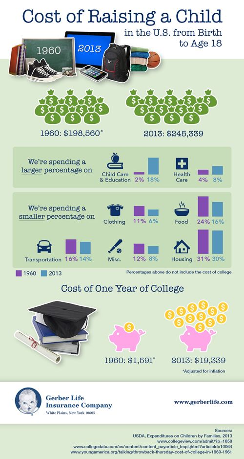 cost of raising a child How much does it cost to raise a kid in canada averages the yearly costs of raising a child from $3,000 to $4,500 child care costs.