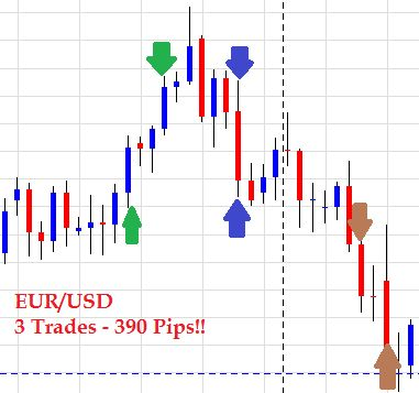 Forex trading daily chart only