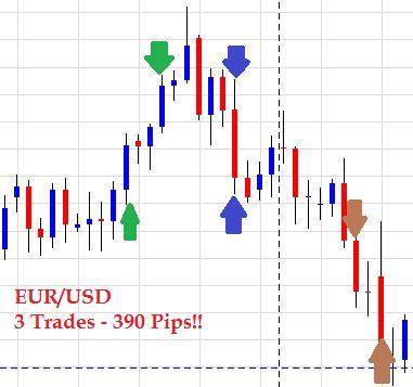 Social trading forex daily charts