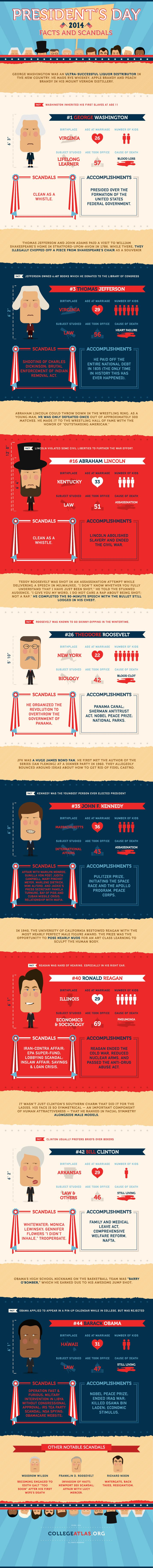 President's Day Facts and Scandals #Infographics — Lightscap3s.com