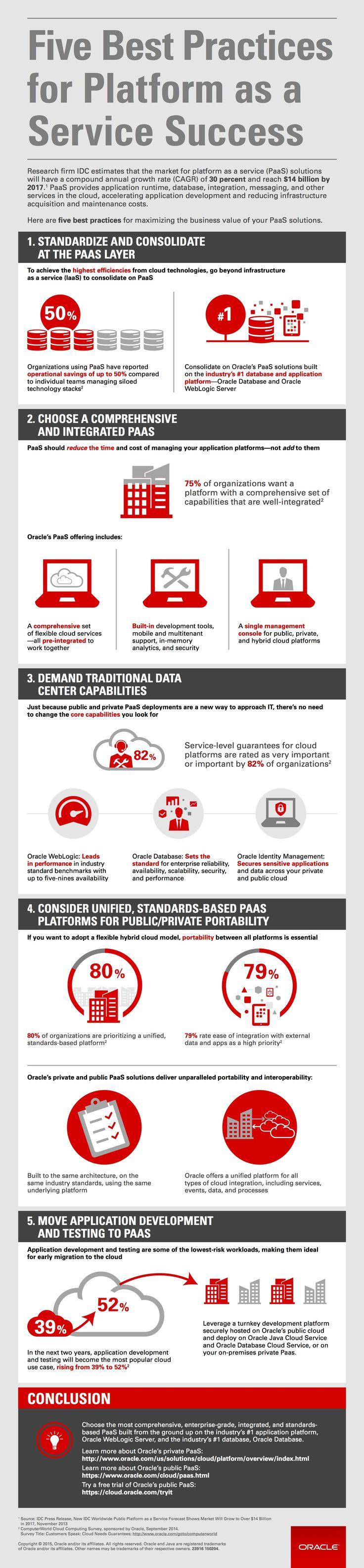Five Best Practices for Platform as a Service Success