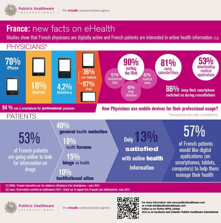 eHealth in France [Infographic]