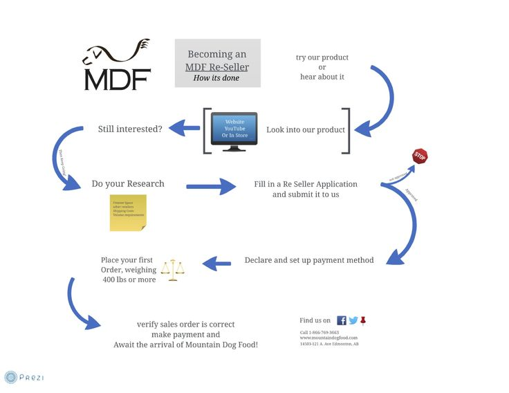 Our Prezi on how to become an MDF Re-seller