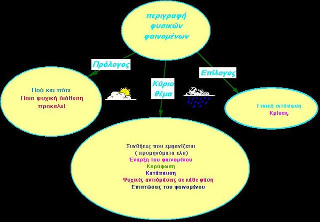 δασκαλαΒΜ2 (ιστολόγιο για τη Γ΄τάξη): σχεδιαγράμματα για όλα τα είδη κείμένων (αφηγηματικά, περιγραφικά, επιχειρηματολογικά)