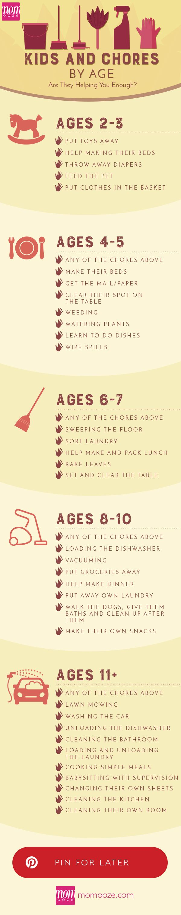 Kids Chores by Age: Are they helping you enough?  #chores #kids #help                                                                                                                                                                                 More