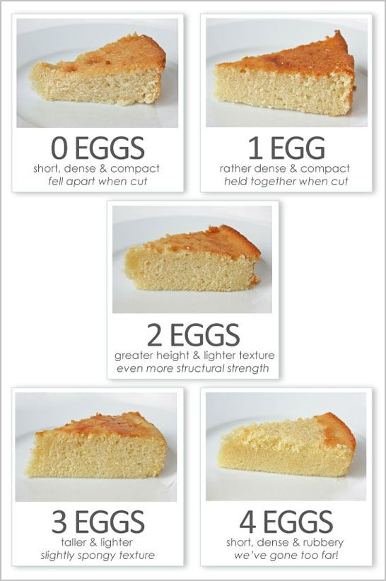 Combien d'oeufs dans les gâteaux et pour quelle texture - How Many Eggs To Use When Baking & What It Does