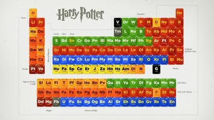 harry potter periodic table wallpaper fresh hd wallpapers for your desktop