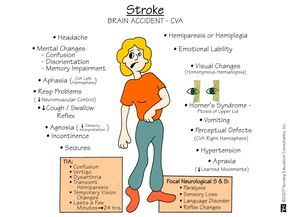 Stroke - CVA - Signs & Symptoms o Headache o Mental Status Changes § Confusion § Disorientation § Memory Impairment o Aphasia § CVA left hemisphere o Respiratory problems § (↓ neuromuscular control o...