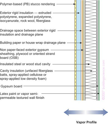 25 Best Ideas About Cavity Insulation On Pinterest Double Impact Capacity Meaning And Wall Stud