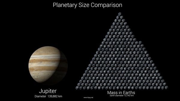 Mass of Jupiter compared to Earth.