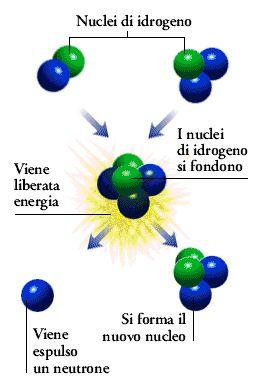 reazione di fissione e fusione - Cerca con Google
