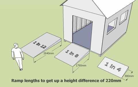 Hints, tips and designs for a storage shed ramp