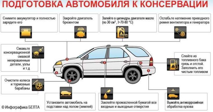 Как производится консервация автомобиля на зиму