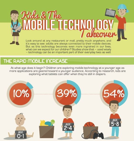 1000+ images about Ed Tech Infographics on Pinterest | Technology ...
