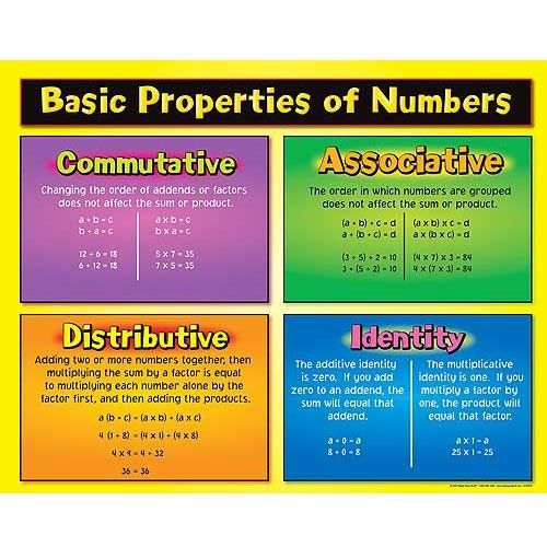 Basic Properties of Numbers.  reallygoodstuff.com