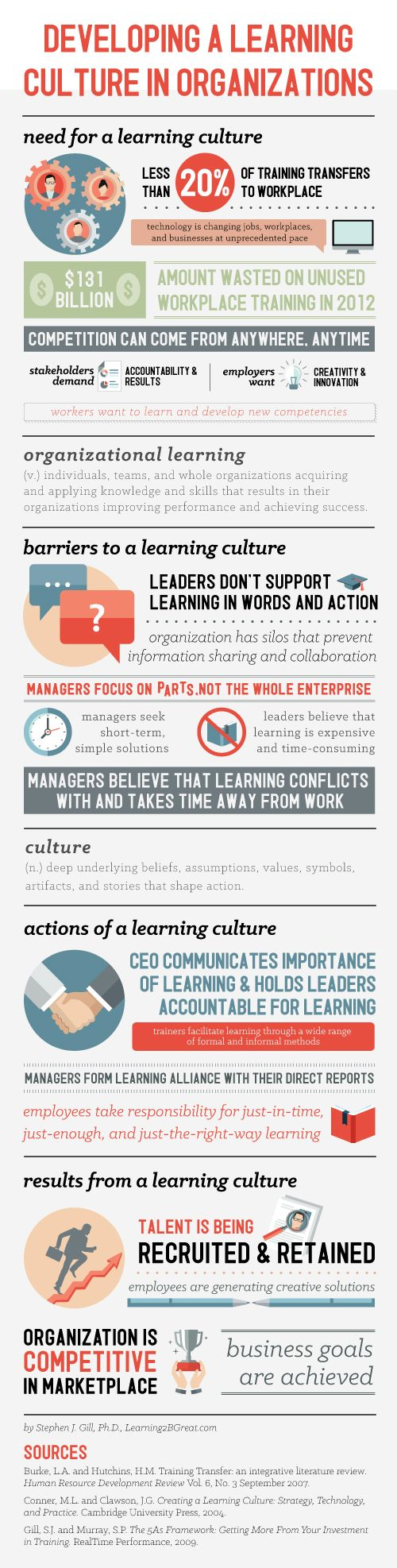 « Learning Culture: A Workplace Environment for Success (Part One) | Main Posted at 10:02 AM in Leadership, Learning Culture, Management, Organization Culture, Organizational Learning, Training, Training Impact| Permalink Please enable JavaScript if you would like to comment on this blog.