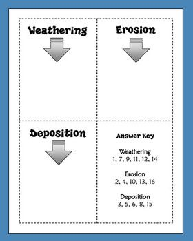 FREE WEATHERING, EROSION, AND DEPOSITION SORTING ACTIVITY - TeachersPayTeachers.com