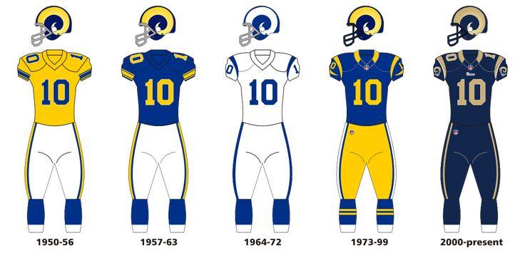 Rams uniform evolution - Los Angeles Rams -
