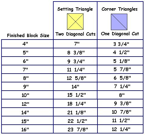 sizing chart for setting triangles | Formula for Cutting Setting Triangles. Just need copies of this to frame on my wall.