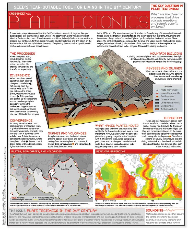 17 best ideas about plate tectonics on pinterest geology 6th grade science and rock cycle. Black Bedroom Furniture Sets. Home Design Ideas