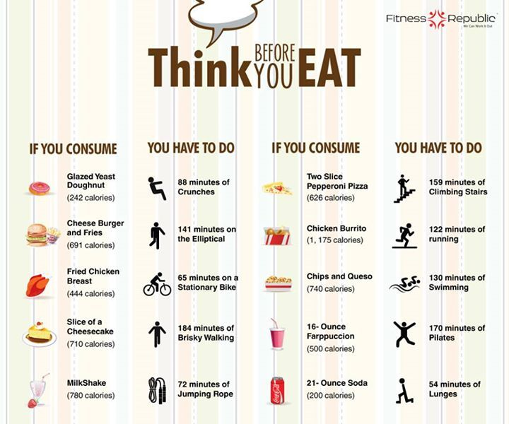Think Before You Eat   Fitness Republic