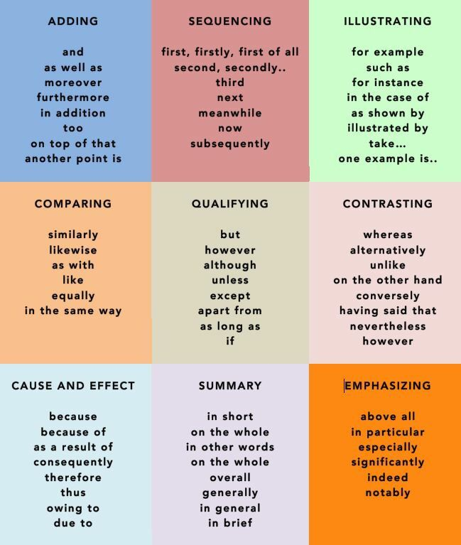 connecting words academic essays Master these ielts key words and expressions to get a better score on your ielts essay.
