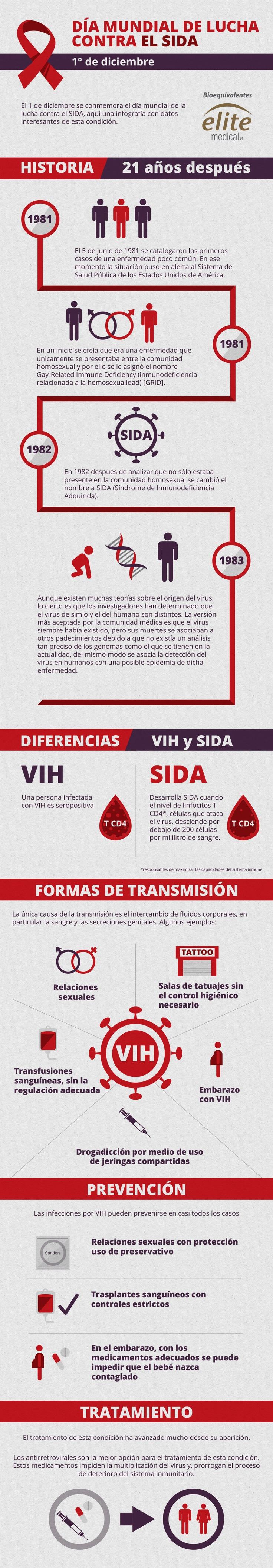 A propósito del día mundial de la lucha contra el Sida, te dejamos está infografia con todos los datos que debes conocer para evitar la enfermedad: