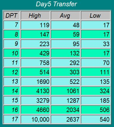 Hcg Beta Chart Day 5 Transfer Remember Everybody Is Different