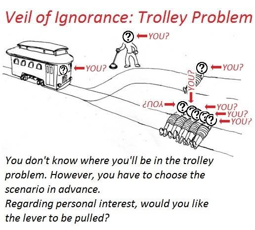 the trolly problem deontology Syria and the trolley problem courtesy of neuroethics canada the deontological argument is directly opposed to the consequentialist deontology argues that morality is inherent in an action itself, regardless of its consequences.