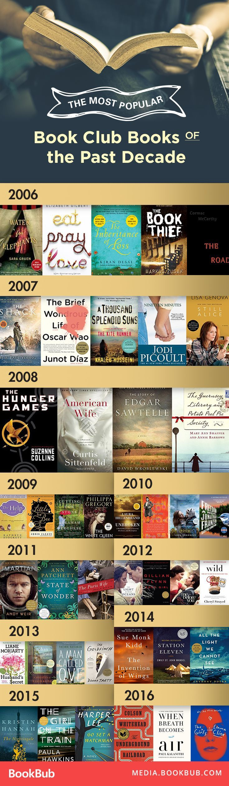 These biggest book club books from the past decade are definitely books worth reading. Must add to your 2017 reading list!