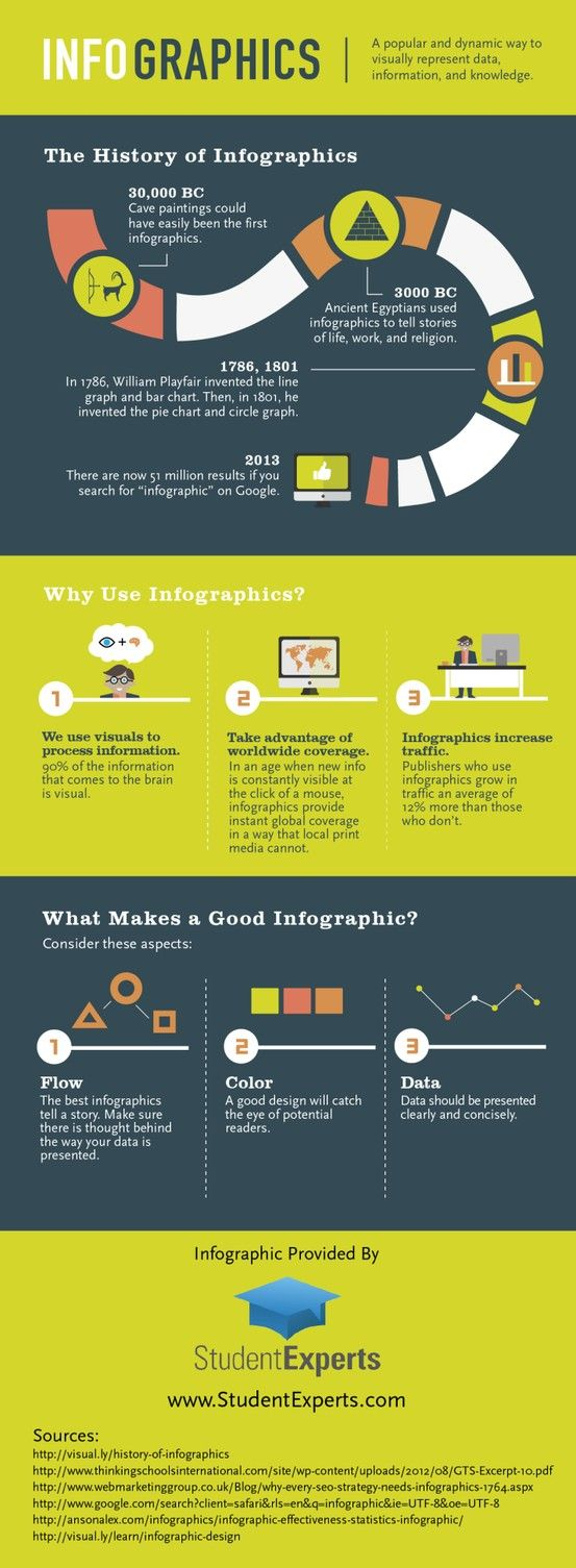 The history of Infographics #infografia #infographic #design