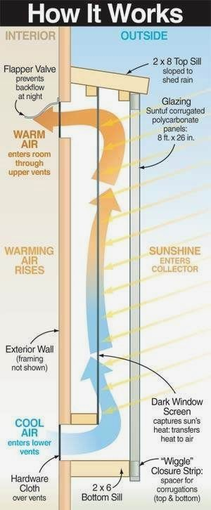 8 best solar energy images on Pinterest Passive house, Renewable
