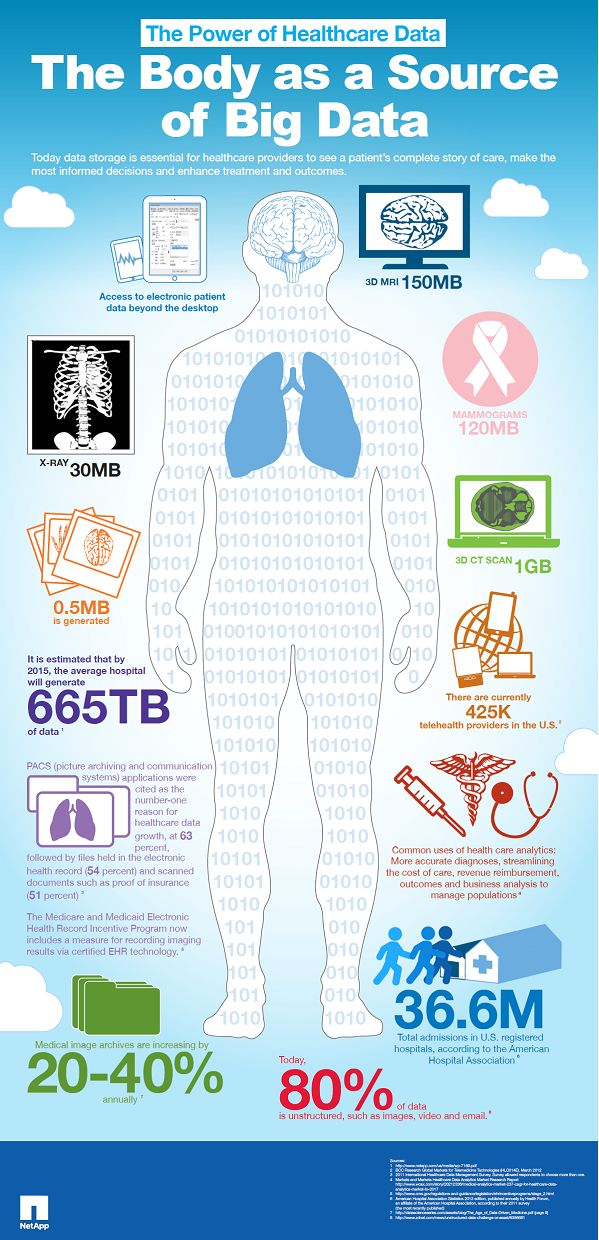 The Body as a Source of Big Data Infographic.