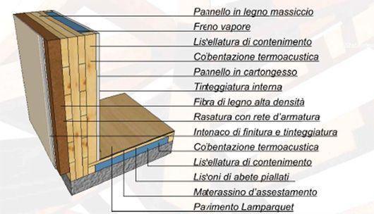 Tipologia XLam: Strutture e Tetti in legno lamellare