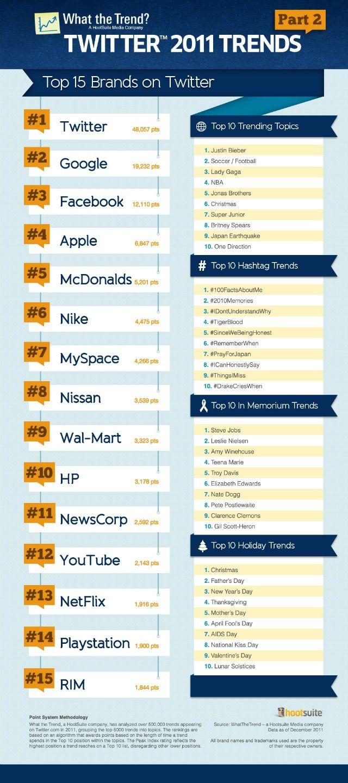 top 15 brands on twitter