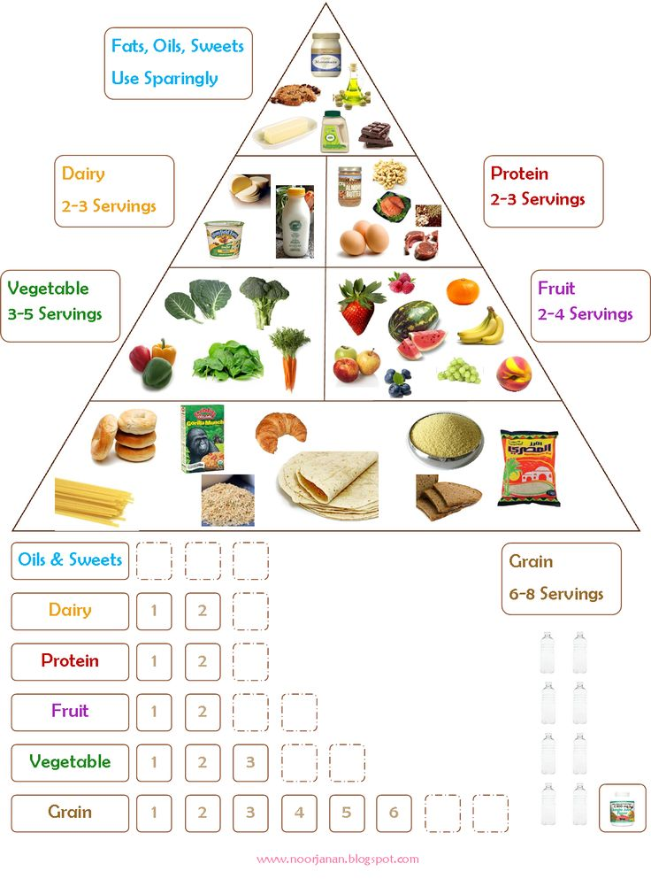 "I loved this Food Chart  and at the end of her blog post she writes ""   You can easily create one of these yourself. "" and that is exact..."