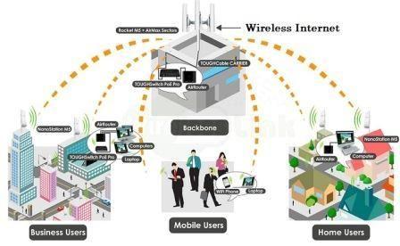 Top 5 Wireless Internet Providers in USA
