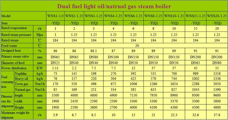 boilers for sale,best residential boiler,Edible Mushroom Sterilizer boiler prices - YongXing Boiler