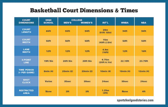 Basketball Court Dimensions Gym Size Hoop Height Sports Feel Good Basketball Court Basketball Court