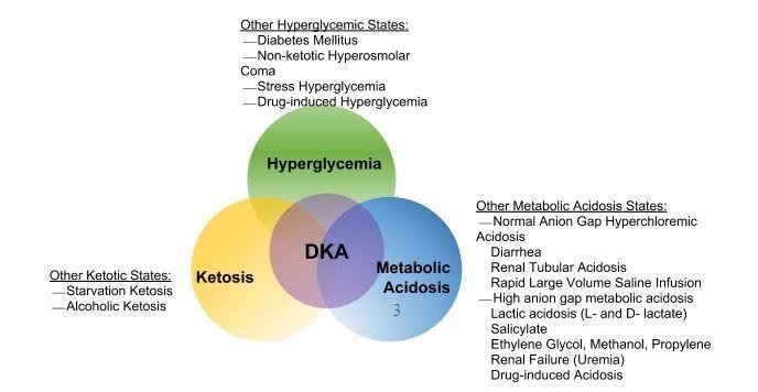 diabetes mellitus tipo 1 dka