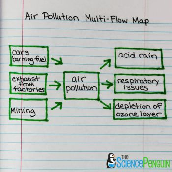 Using Thinking Maps in Science: Multi-Flow Map