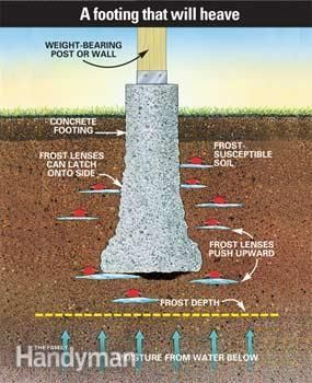 How To Build A Solid Frost Proof Deck Footing Building