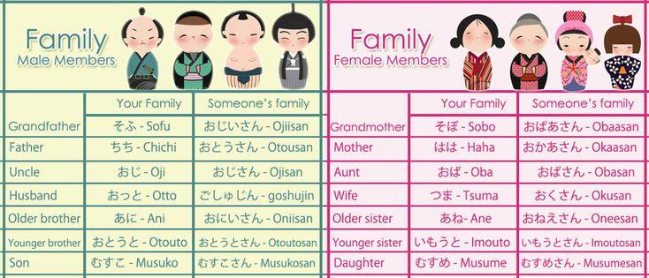 japanese vocabulary family by isinha101 on deviantart learning japanese japanese language. Black Bedroom Furniture Sets. Home Design Ideas