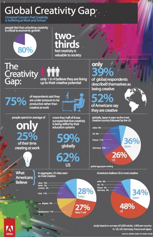 Adobe study reveals massive creativity gaps, but not in gender or age.: Gap Infographic, Creative, Creativity Gap, U.S. States, Education, Infographics, Killing Creativity, Design